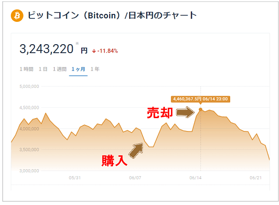 ビットコインのチャート画面
